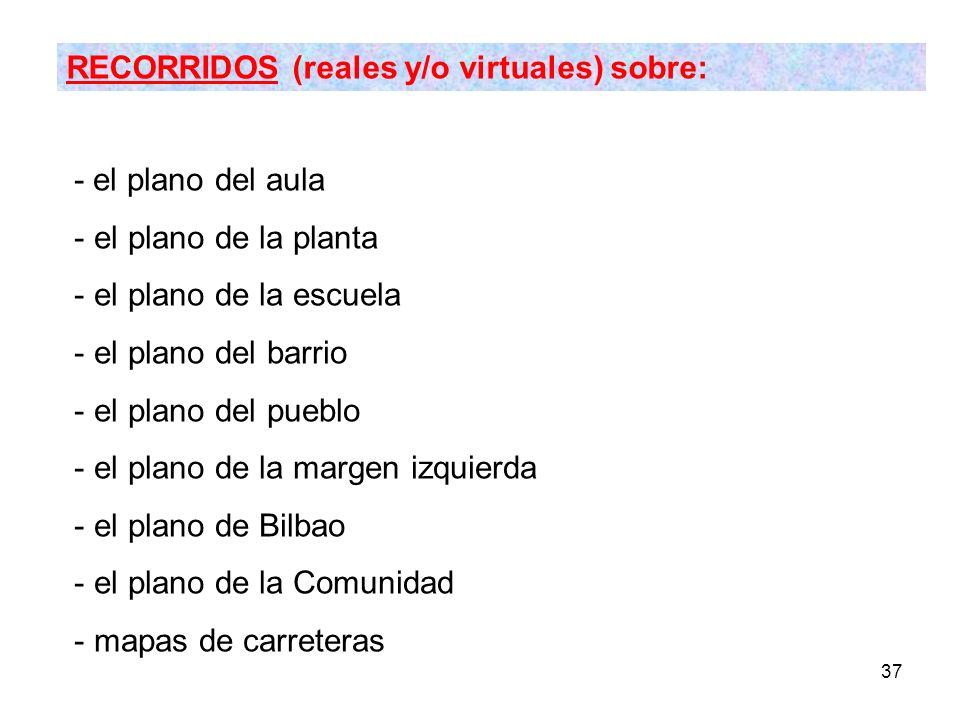 RECORRIDOS (reales y/o virtuales) sobre: