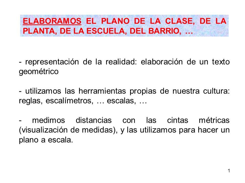 ELABORAMOS EL PLANO DE LA CLASE, DE LA PLANTA, DE LA ESCUELA, DEL BARRIO, …