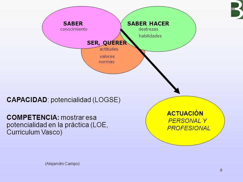 CAPACIDAD: potencialidad (LOGSE)