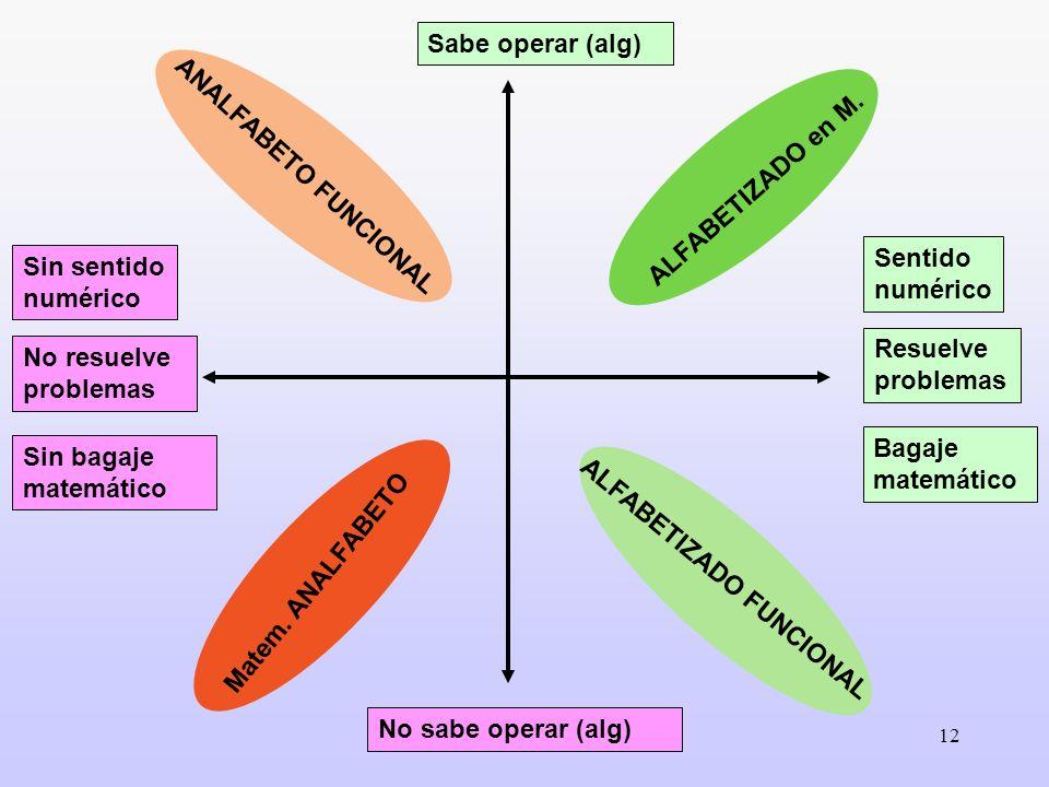 Sabe operar (alg) ANALFABETO FUNCIONAL. ALFABETIZADO en M. Sentido numérico. Resuelve problemas.