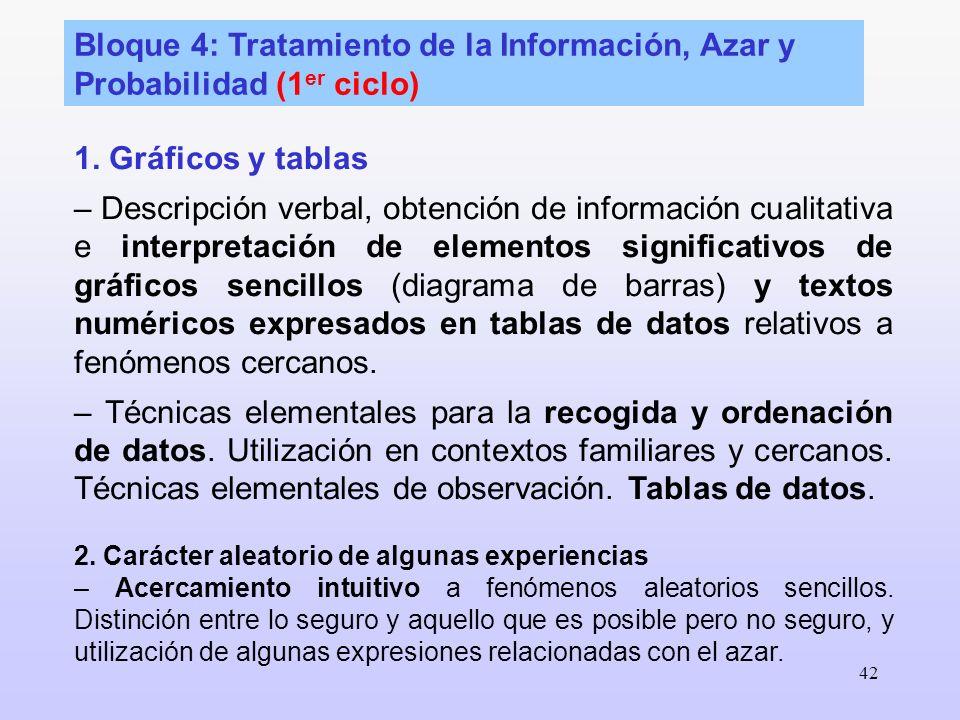 Bloque 4: Tratamiento de la Información, Azar y Probabilidad (1er ciclo)