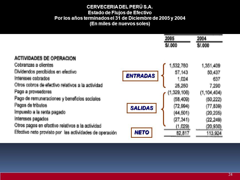 ENTRADAS SALIDAS NETO CERVECERIA DEL PERÚ S.A.