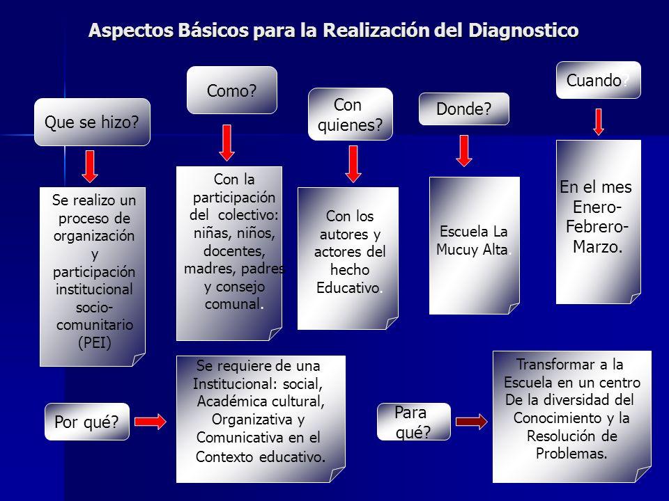 Aspectos Básicos para la Realización del Diagnostico
