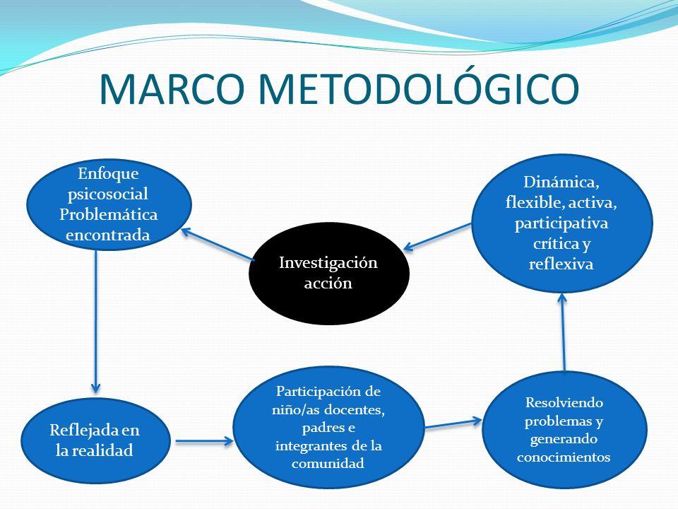 MARCO METODOLÓGICO Enfoque psicosocial