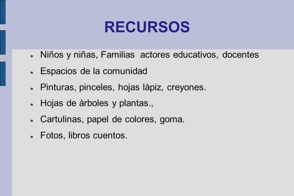 RECURSOS Niños y niñas, Familias actores educativos, docentes