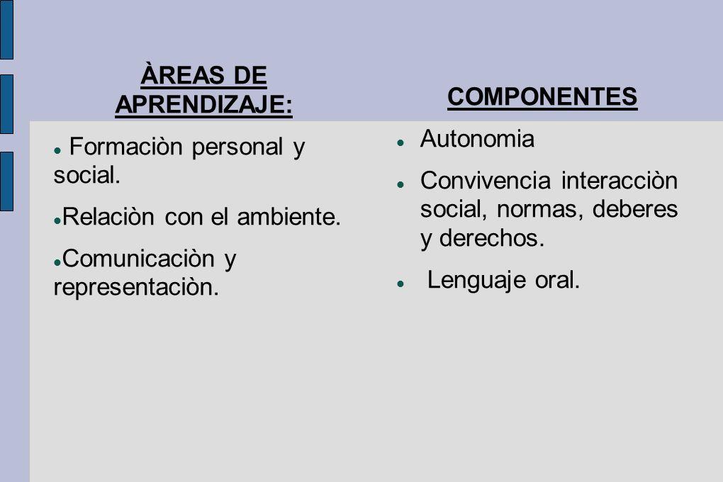 ÀREAS DE APRENDIZAJE: Formaciòn personal y social. Relaciòn con el ambiente. Comunicaciòn y representaciòn.