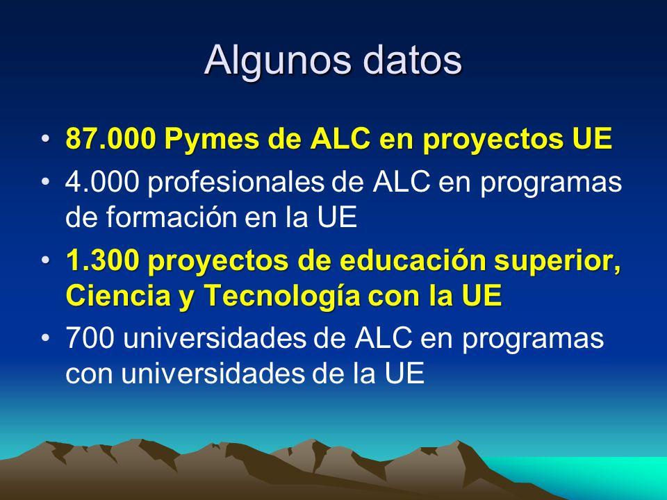 Algunos datos 87.000 Pymes de ALC en proyectos UE