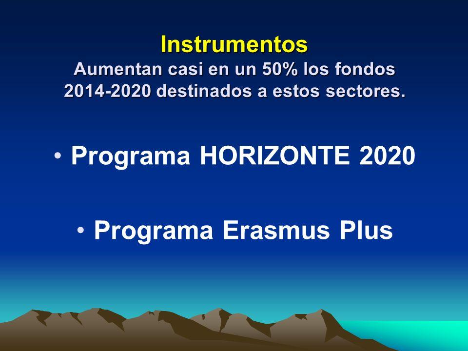 Programa HORIZONTE 2020 Programa Erasmus Plus