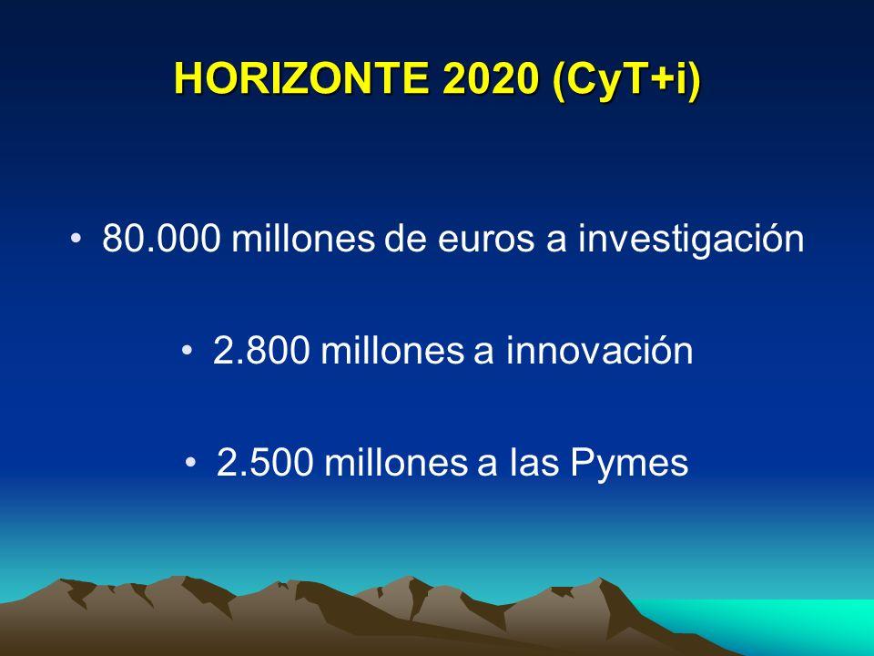 80.000 millones de euros a investigación