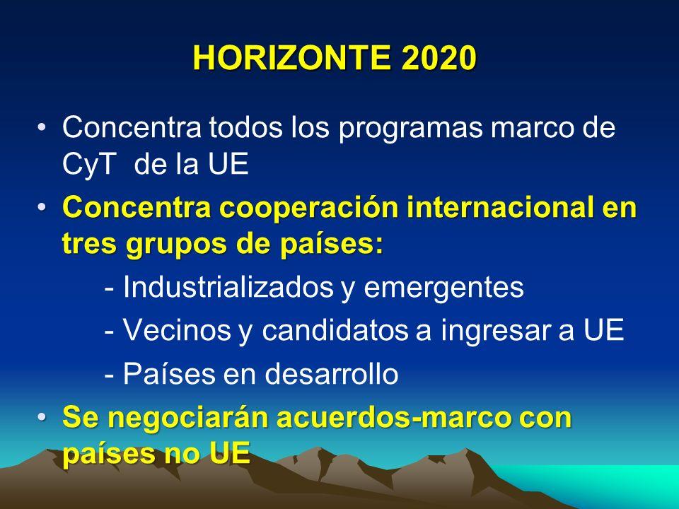 HORIZONTE 2020 Concentra todos los programas marco de CyT de la UE