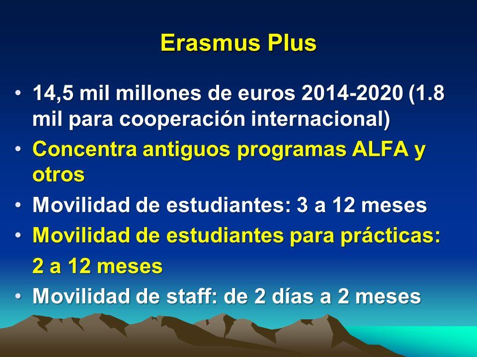 Erasmus Plus 14,5 mil millones de euros 2014-2020 (1.8 mil para cooperación internacional) Concentra antiguos programas ALFA y otros.