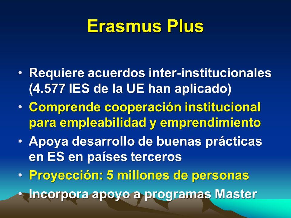 Erasmus PlusRequiere acuerdos inter-institucionales (4.577 IES de la UE han aplicado)