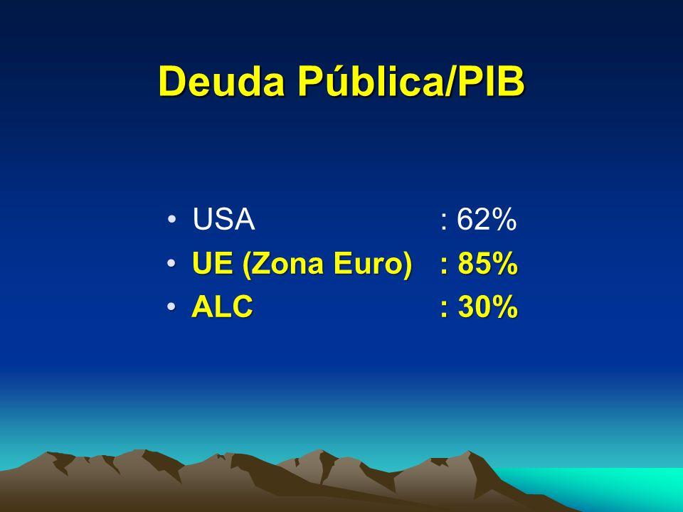 Deuda Pública/PIB USA : 62% UE (Zona Euro) : 85% ALC : 30%