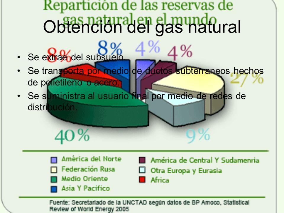 Obtención del gas natural