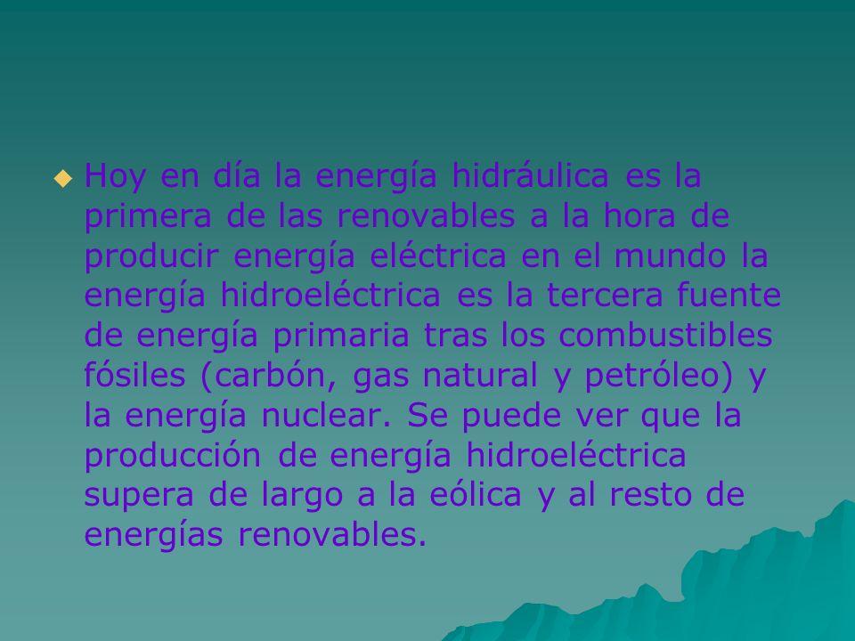Hoy en día la energía hidráulica es la primera de las renovables a la hora de producir energía eléctrica en el mundo la energía hidroeléctrica es la tercera fuente de energía primaria tras los combustibles fósiles (carbón, gas natural y petróleo) y la energía nuclear.
