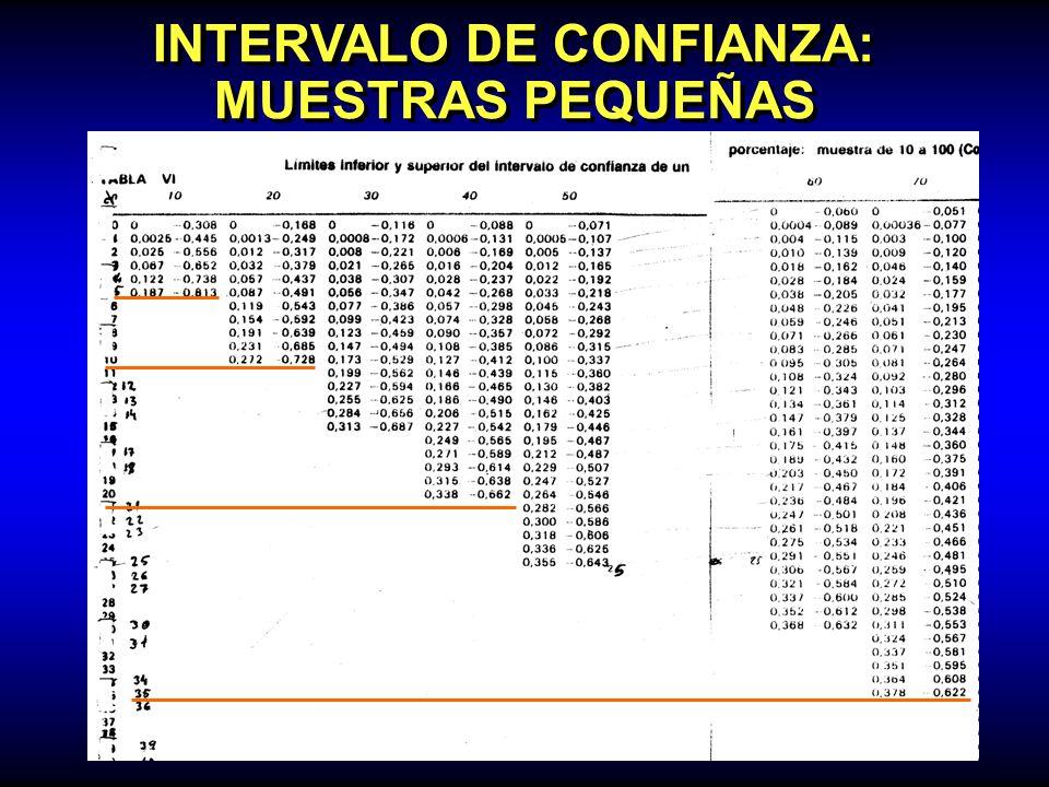 INTERVALO DE CONFIANZA: