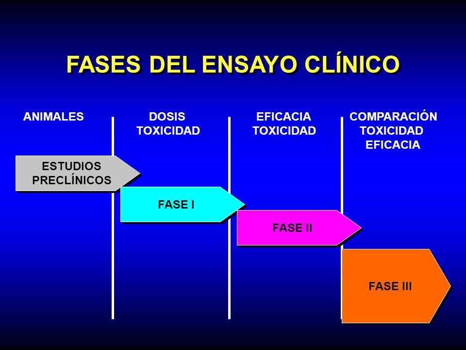 FASES DEL ENSAYO CLÍNICO
