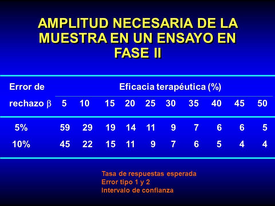AMPLITUD NECESARIA DE LA MUESTRA EN UN ENSAYO EN FASE II