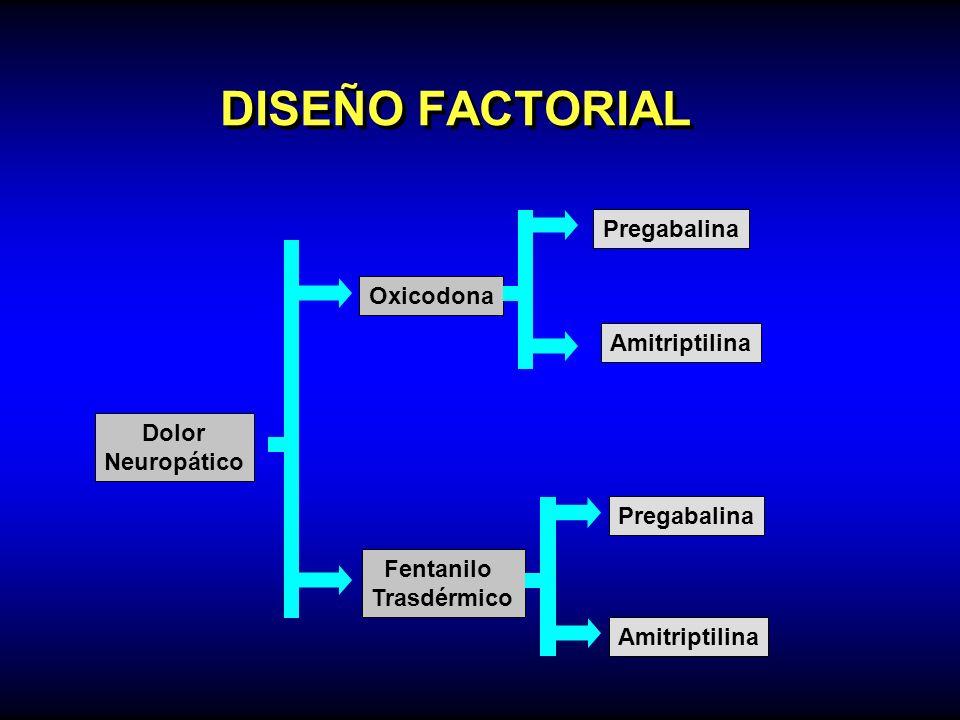 DISEÑO FACTORIAL Pregabalina Oxicodona Amitriptilina Dolor Neuropático
