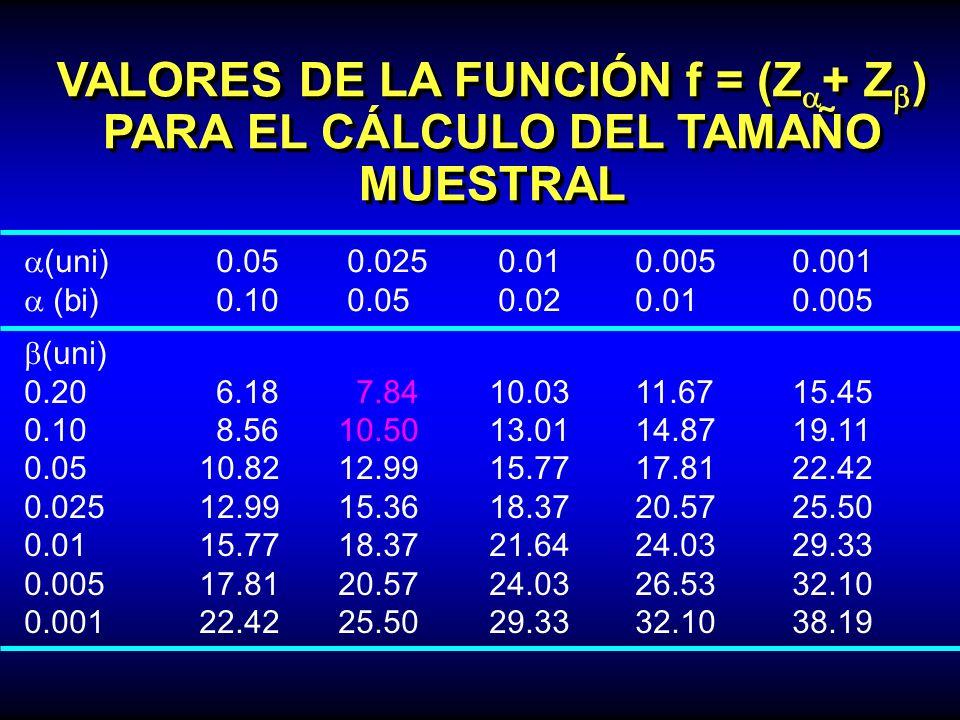 VALORES DE LA FUNCIÓN f = (Za+ Zb) PARA EL CÁLCULO DEL TAMAÑO MUESTRAL