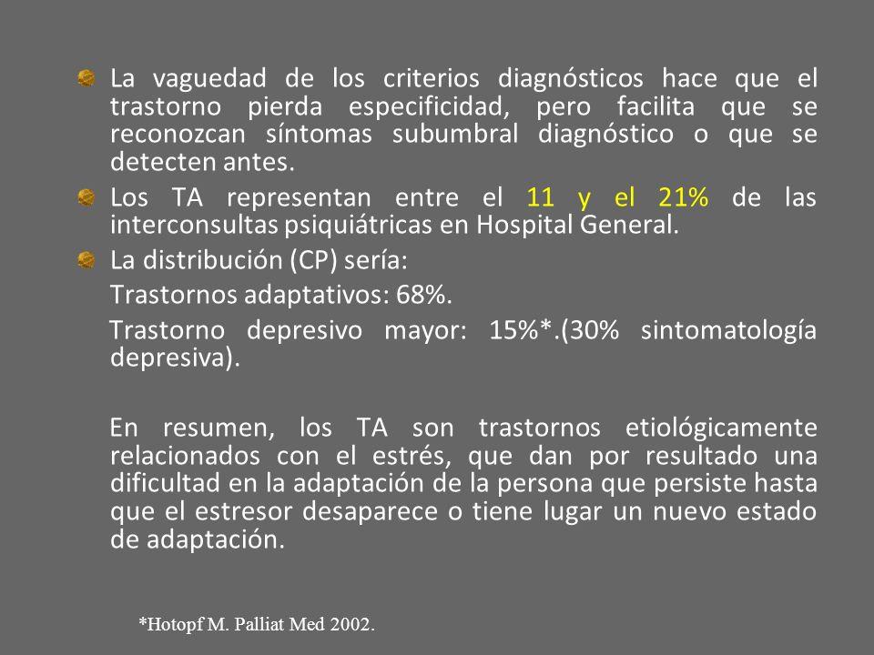 La distribución (CP) sería: Trastornos adaptativos: 68%.