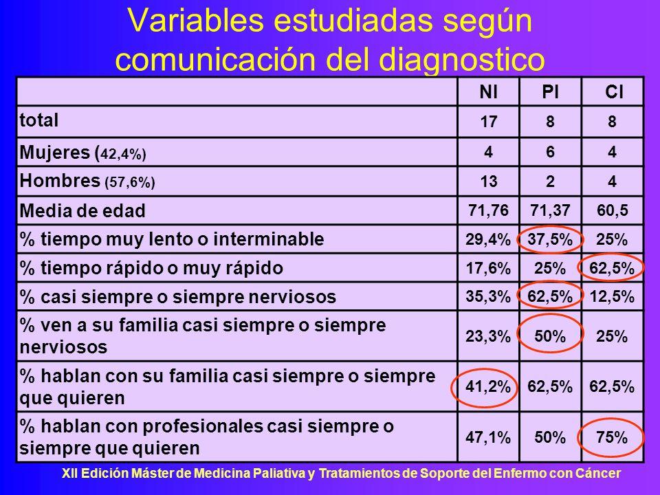 Variables estudiadas según comunicación del diagnostico