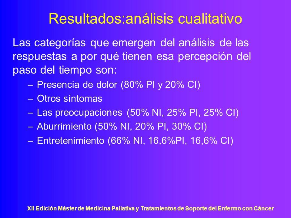 Resultados:análisis cualitativo