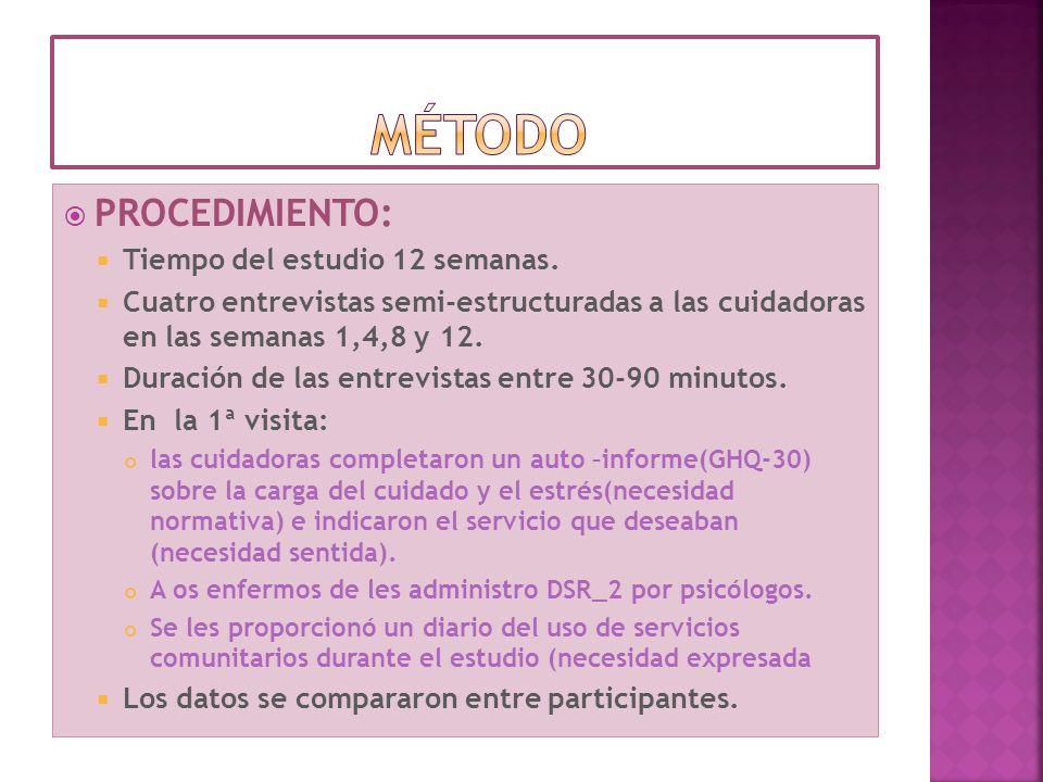 método PROCEDIMIENTO: Tiempo del estudio 12 semanas.