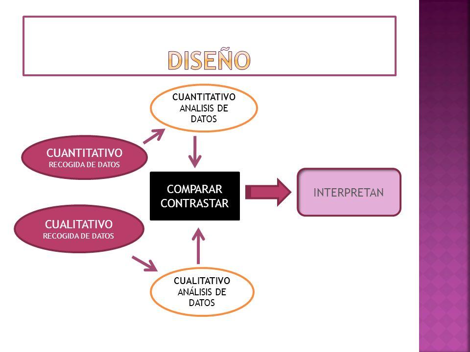 diseño CUANTITATIVO INTERPRETAN COMPARAR CONTRASTAR CUALITATIVO