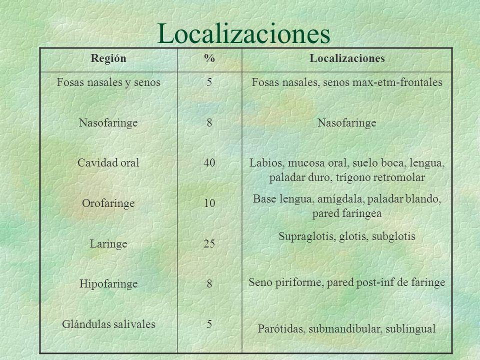 Localizaciones Región % Localizaciones Fosas nasales y senos