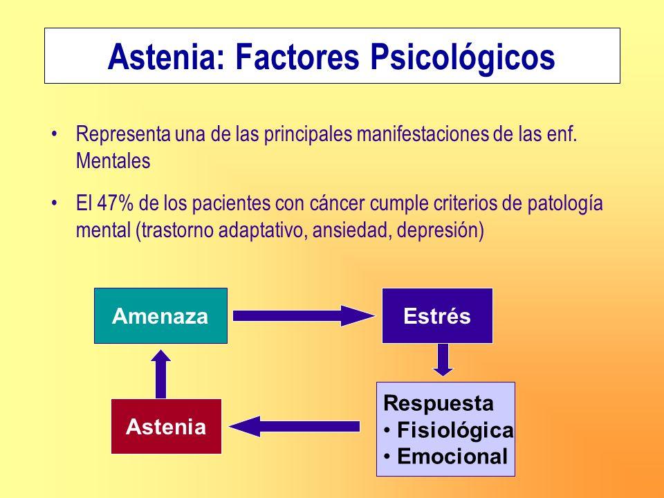 Astenia: Factores Psicológicos
