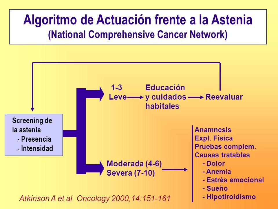 Algoritmo de Actuación frente a la Astenia