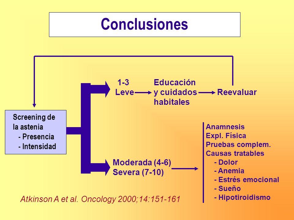 Conclusiones 1-3 Educación Leve y cuidados Reevaluar habitales
