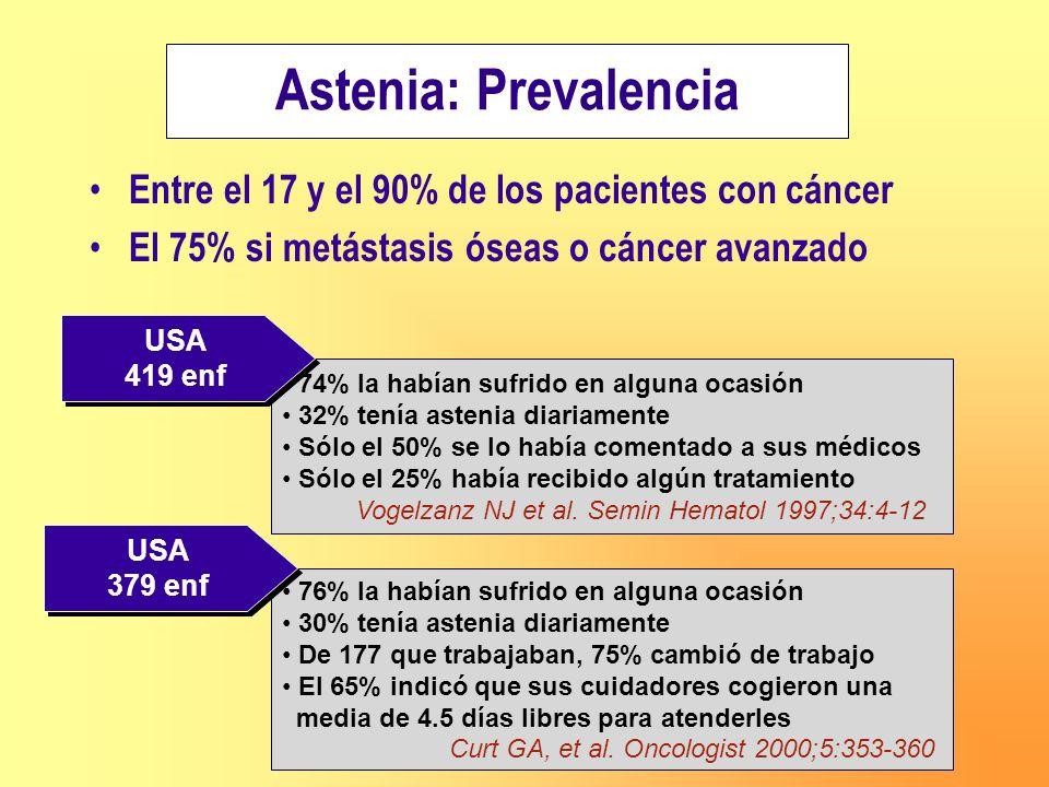Astenia: Prevalencia Entre el 17 y el 90% de los pacientes con cáncer
