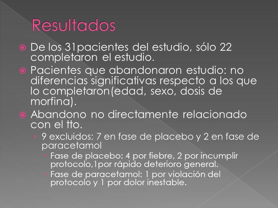 ResultadosDe los 31pacientes del estudio, sólo 22 completaron el estudio.