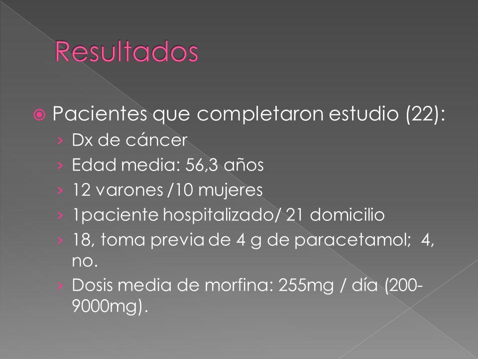 Resultados Pacientes que completaron estudio (22): Dx de cáncer