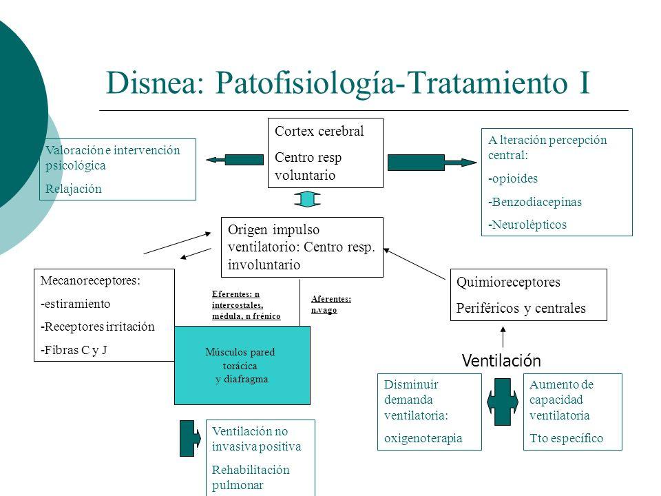 Disnea: Patofisiología-Tratamiento I