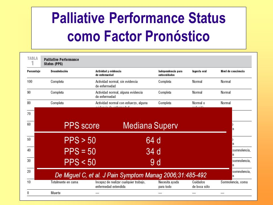 Palliative Performance Status como Factor Pronóstico