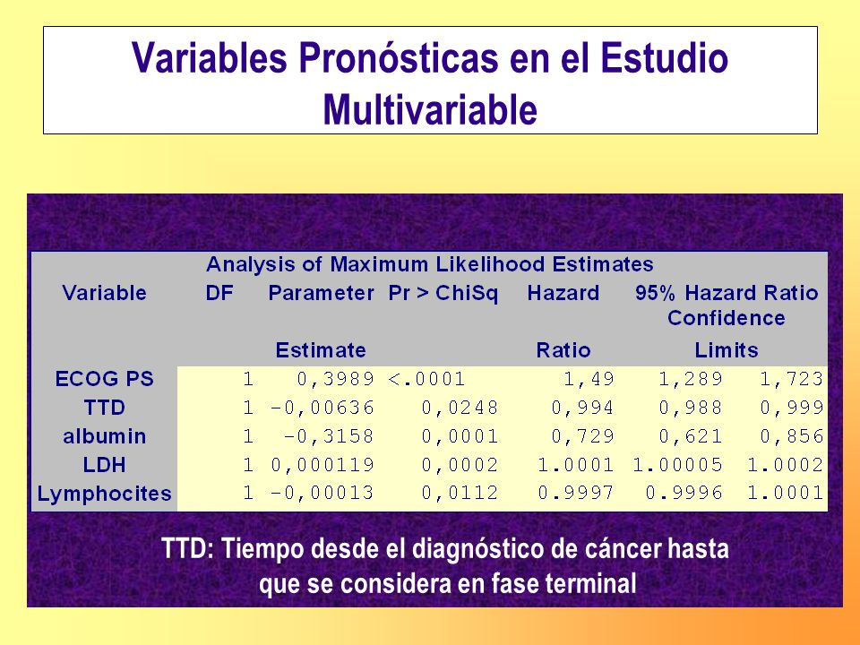 Variables Pronósticas en el Estudio Multivariable