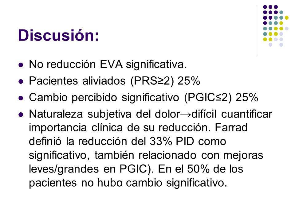 Discusión: No reducción EVA significativa.