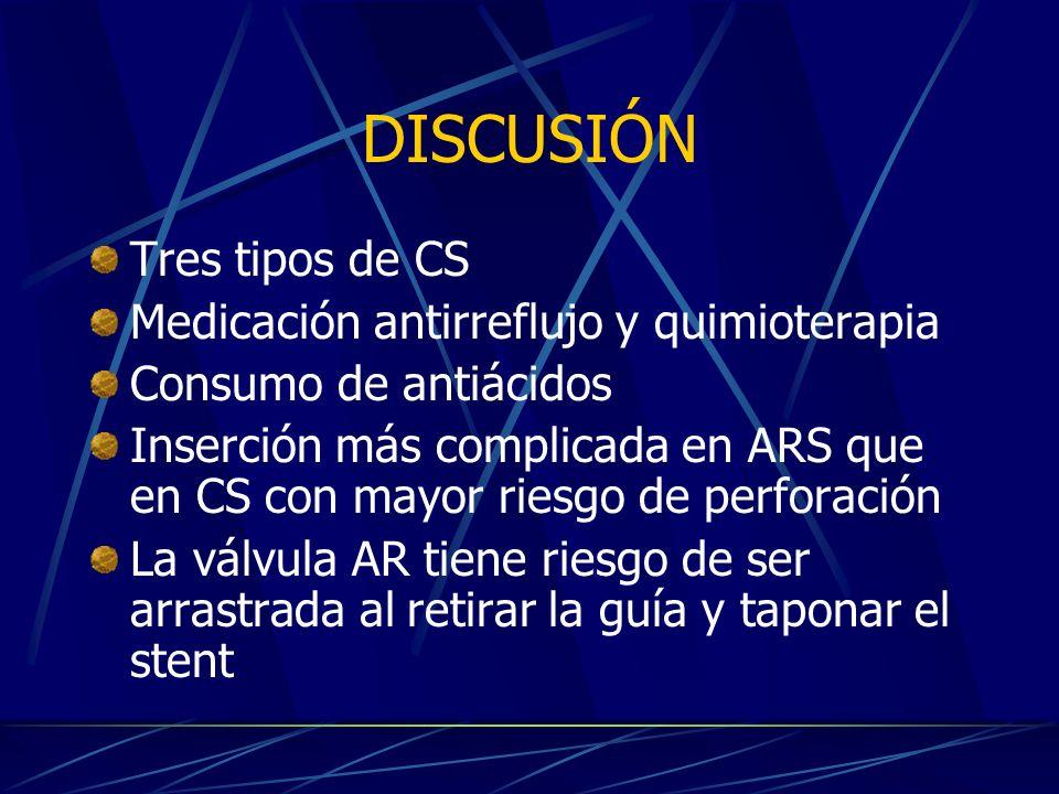 DISCUSIÓN Tres tipos de CS Medicación antirreflujo y quimioterapia