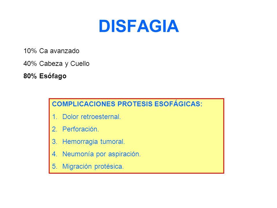 DISFAGIA 10% Ca avanzado 40% Cabeza y Cuello 80% Esófago