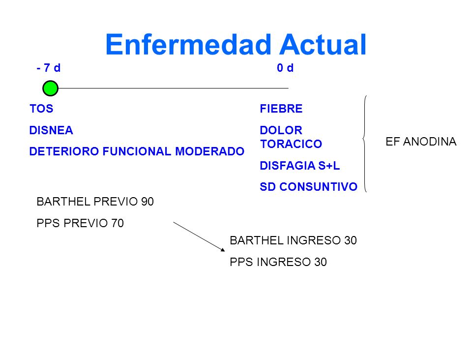 Enfermedad Actual - 7 d 0 d TOS DISNEA DETERIORO FUNCIONAL MODERADO