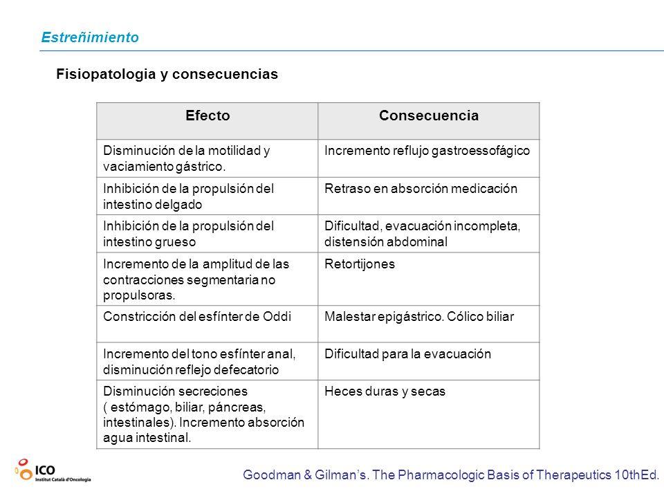 Fisiopatologia y consecuencias Efecto Consecuencia