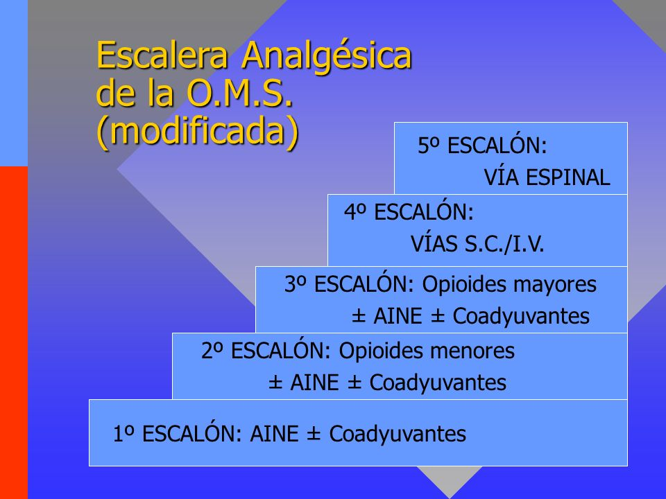 Escalera Analgésica de la O.M.S. (modificada)