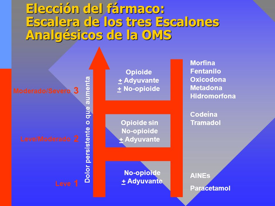 Elección del fármaco: Escalera de los tres Escalones Analgésicos de la OMS