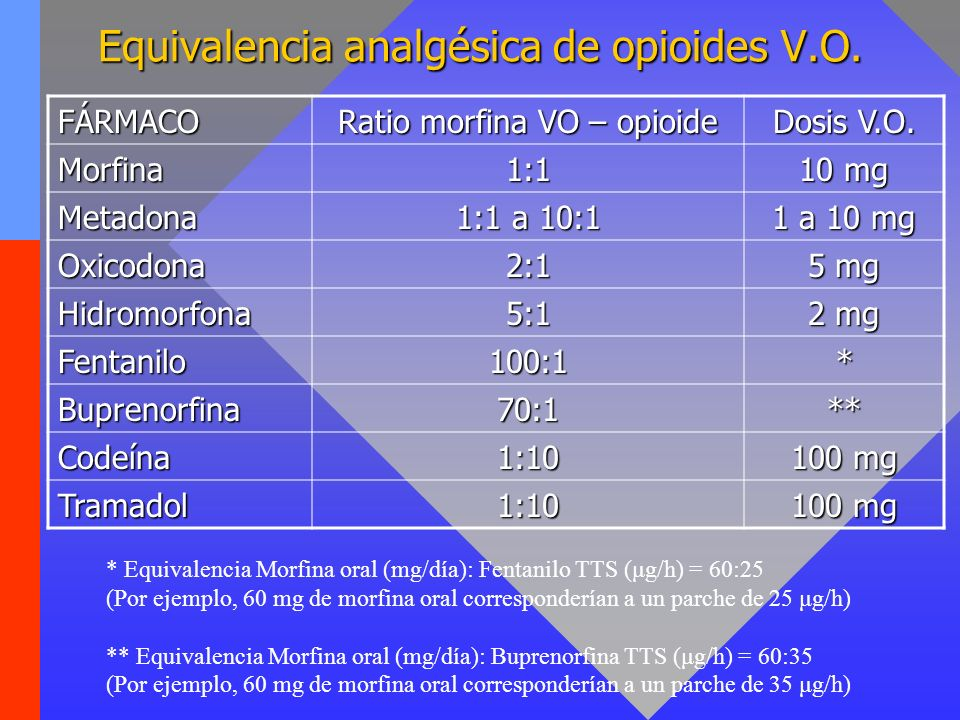Equivalencia analgésica de opioides V.O.