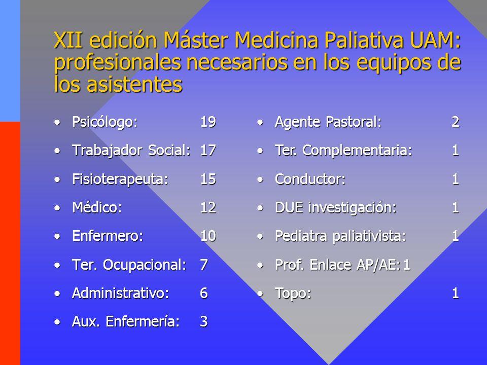 XII edición Máster Medicina Paliativa UAM: profesionales necesarios en los equipos de los asistentes
