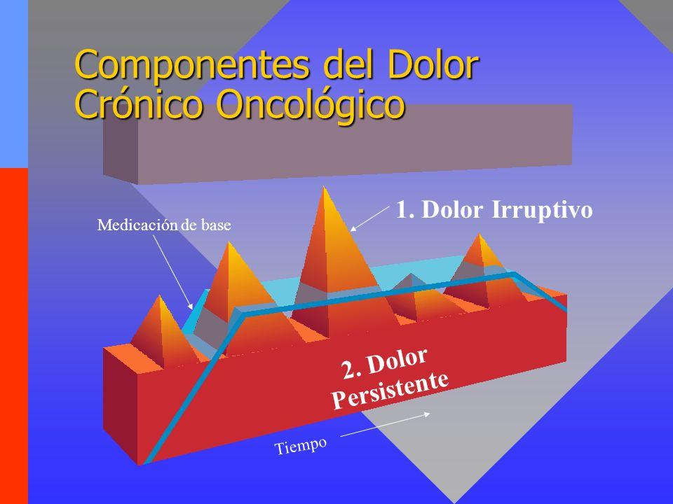 Componentes del Dolor Crónico Oncológico