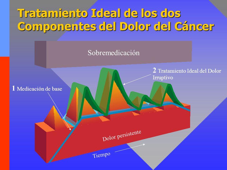 Tratamiento Ideal de los dos Componentes del Dolor del Cáncer